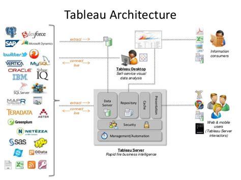 tableau mobile tutorial tableau architecture being tableau