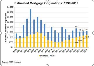 Closing The Mba Decision by Mortgage Bankers Assoc Cuts 2017 Forecast Jeanne