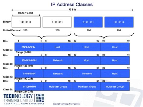 Ip Address Understanding Ipv4 Addressing