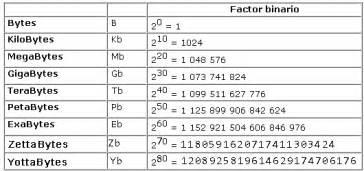 Es la tabla de equivalencias entre bytes kilobytes megabytes terabytes
