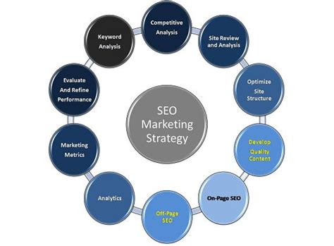 Seo Marketing Company by Seo Marketing Service Seo Marketing Strategy Custom