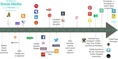 sle business timeline the timeline of social media an overview