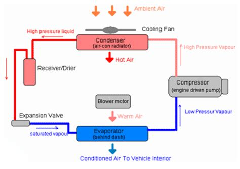 how do i repair my car s ac bluedevil products