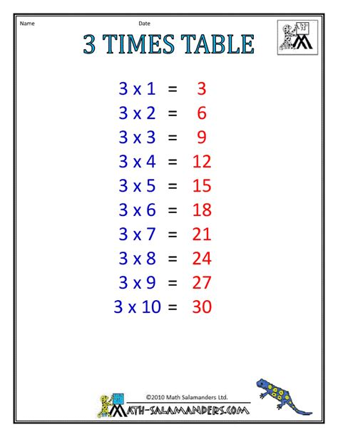 3 Time Tables by 3 Times Tables Worksheet Multiplication Times Tables Times