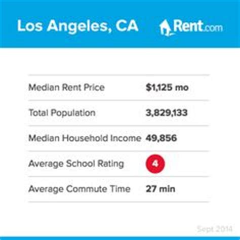 Apartment For Rent Los Angeles Time Average Rental Rates For A Two Bedroom Apartment In Denver