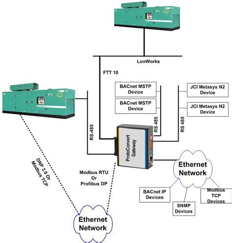 onan emerald iii genset wiring diagram onan generator