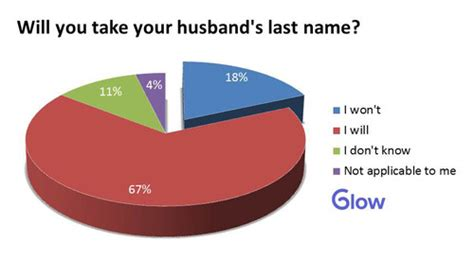 Will He Take Last Name by Glow Will You Take Your Husband S Last Name