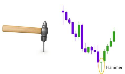 hammer pattern stock market 17 best ideas about candlestick chart on pinterest stock