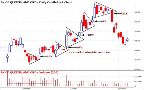 pattern formation technical analysis pennants