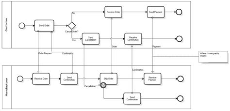 bpmn orchestration diagram orchestration diagram bpmn gallery how to guide and refrence