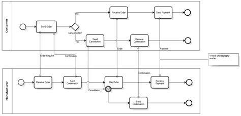 bpmn diagram definition introduction to bpmn process categories