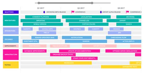roadmap milestones design tips to make your roadmap boardroom ready