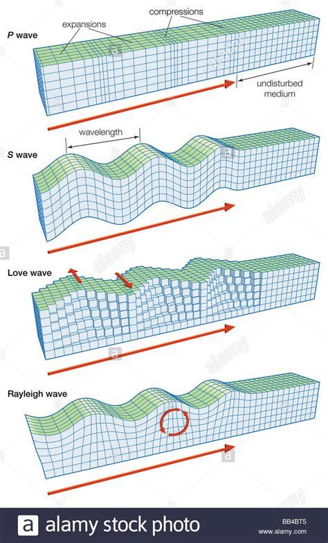 earthquake waves seismic waves diagram www pixshark com images