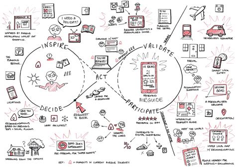 sketchbook user guide the future of airbnb s user interaction journey