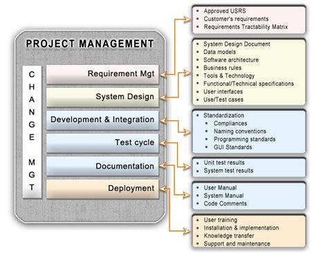 tutorialspoint kanban project management software development software project