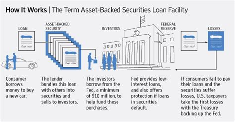 Auto Asset Backed Securities by Term Asset Backed Securities Loan Facility
