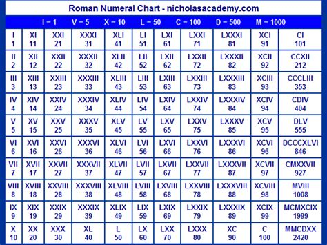 xcix tattoo meaning roman numerals chart 1 2000 images