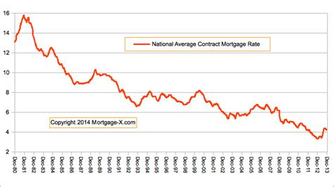 home equity loan interest rates today
