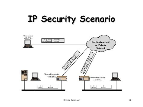 ip security ip security in network security ns6