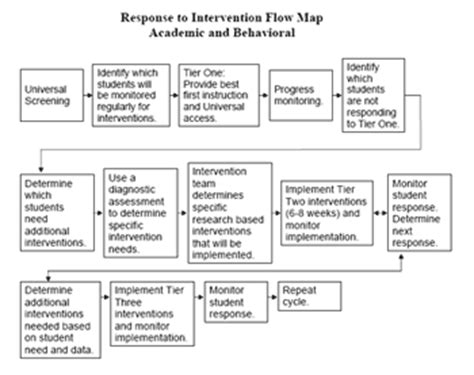 rti flowchart reading flow chart template search results calendar 2015