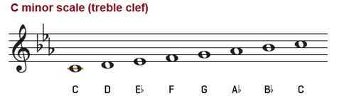 C Minor the c minor scale harmonic and melodic