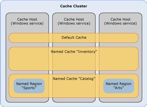 application logical architecture diagram appfabric caching logical architecture diagram