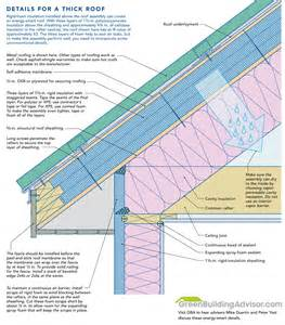 Roof Insulation How To Install Rigid Foam On Top Of Roof Sheathing