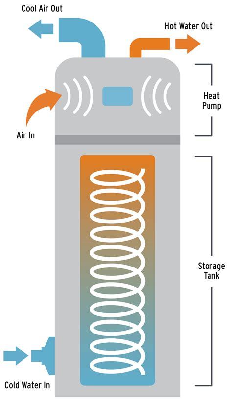 Heat Water Heater heat water heaters faq the energy challenge