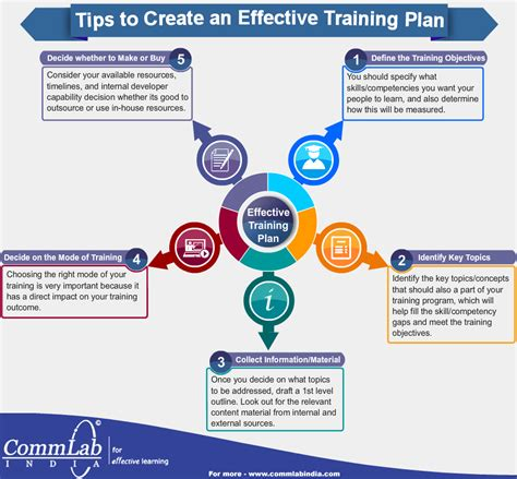 create plan tips to create an effective plan an infographic