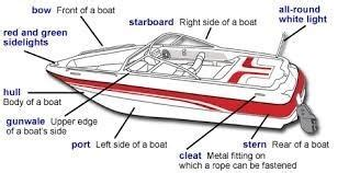 which side of a boat is the stern how to identify the stern of a boat what function does it