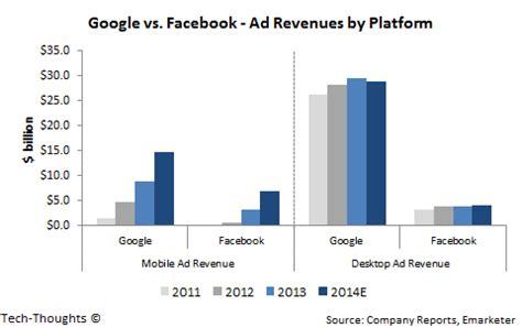 fb revenue google inc goog vs facebook inc fb ad revenue