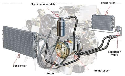 Evaporator Ac Xenia kursus teknisi ac mobil di surabaya telp 0852 5858 6262