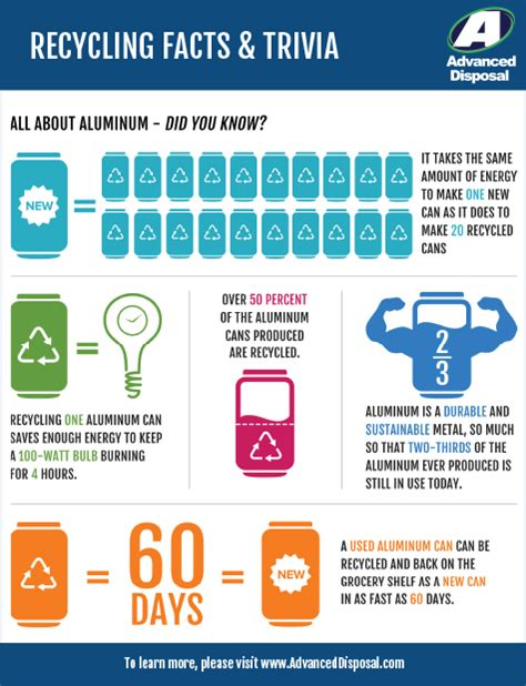 advanced materials investor relations advanced disposal recycling facts trivia all about