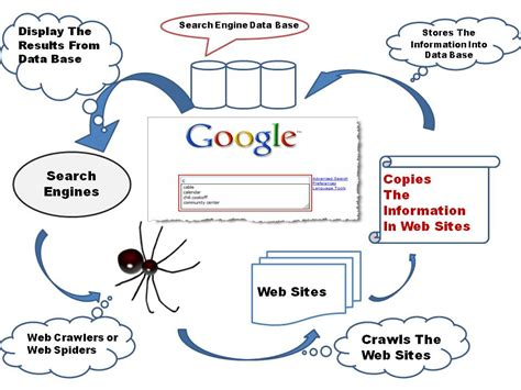 Web Search Engines For One Source Graphics How Do Search Engines Work Web Crawlers