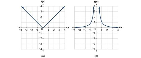 characteristics  inverse functions college algebra