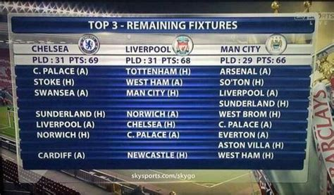 Calendrier Match Arsenal Premier League Le Calendrier De Chelsea Arsenal Et Liverpool
