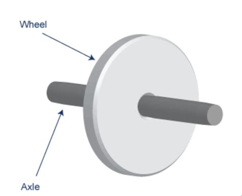 exle of wheel and axle the wheel and axle simple machines