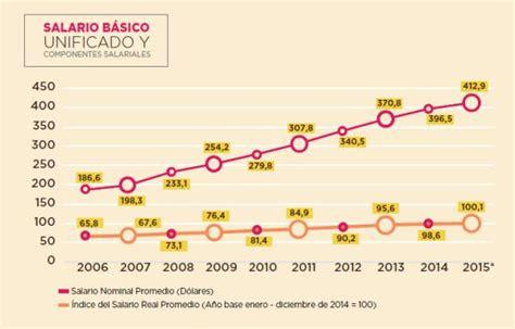 cual es el salario basico unificado en ecuador 2016 cual es el salario basico 2016 en ecuador