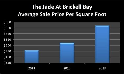 average cost per square foot to build a house in tennessee 2016 brickell condo blog the riley smith groupwhy is the jade