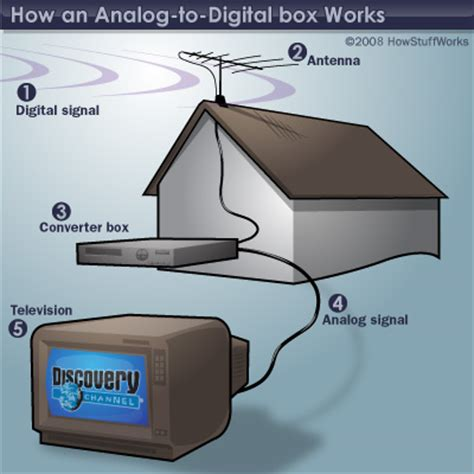 Konverter Tv Analog Ke Digital do i really need a digital converter box for my tv howstuffworks