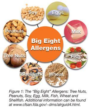 Building Plan by Building A World Class Allergen Control Program Part 1