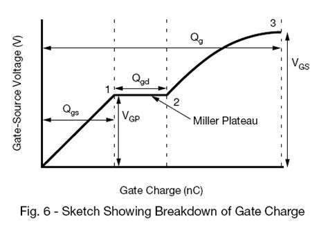 transistor gate charge math how come you cannot determine the capacitance of a mosfet gate based on the other