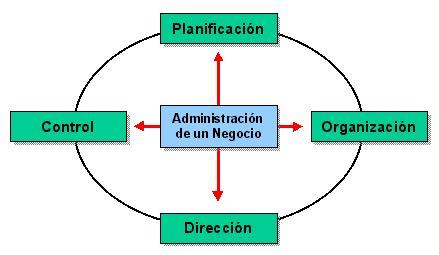 el proceso administrativo de toda empresa implica diversas fases gu 237 as empresariales