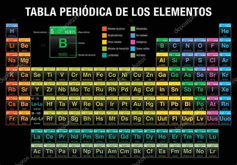 tabla de consignatarios en uruguay tabla periodica de los elementos tabla peri 243 dica de