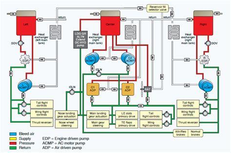 boeing 777 system diagram wiring diagram