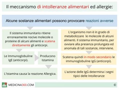 alimenti contenenti lattice allergia