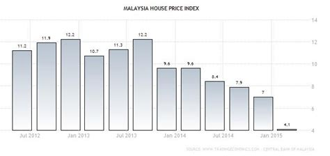 foreigner buy house in malaysia is now a good time to buy property in malaysia mr stingy