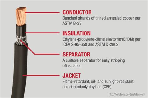 different types of wires used in electrical works the basics of type w cable the faqs are answered