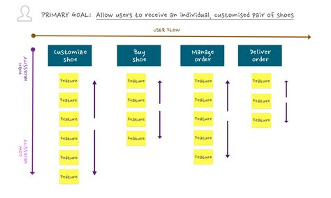 create value in business 3 steps for building 5 steps to building minimum viable product with story mapping