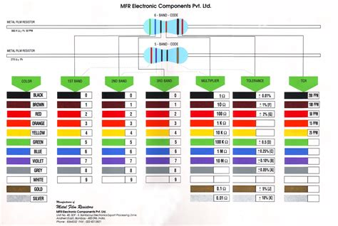 resistor color code guide resistor code guide 28 images resistor color coding 4 band 5 band basic electronics 4 band